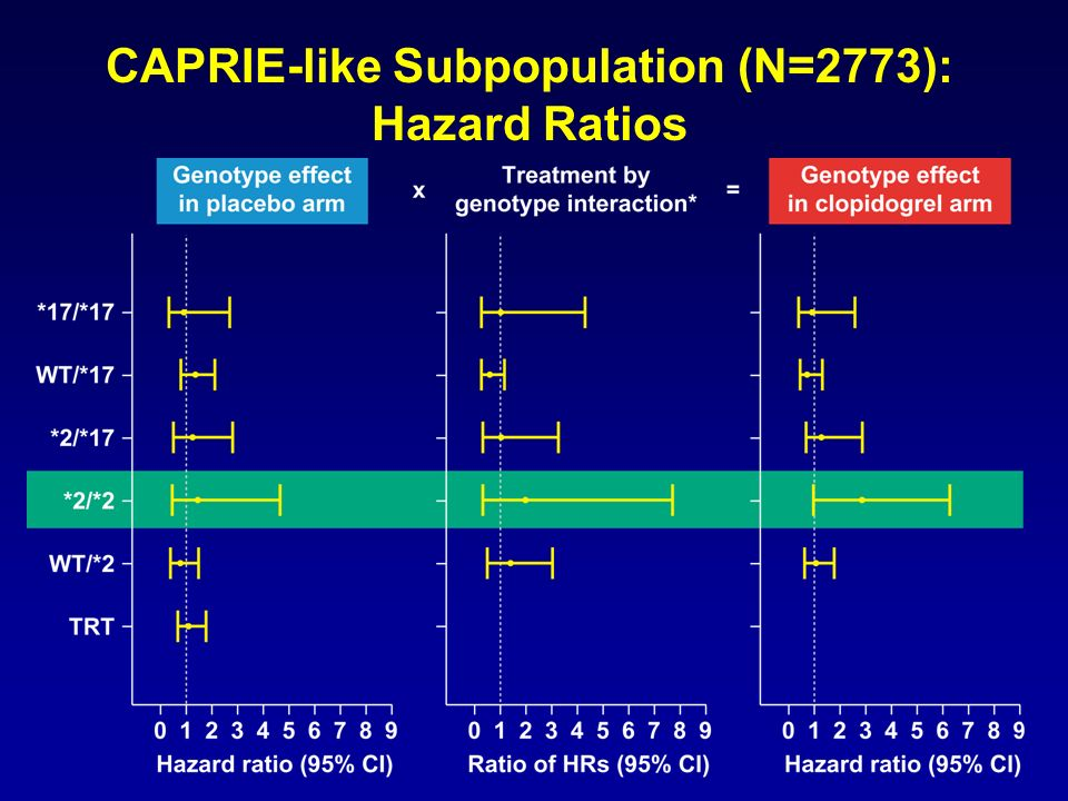 CAPRIE-like Subpopulation (N=2773): Hazard Ratios