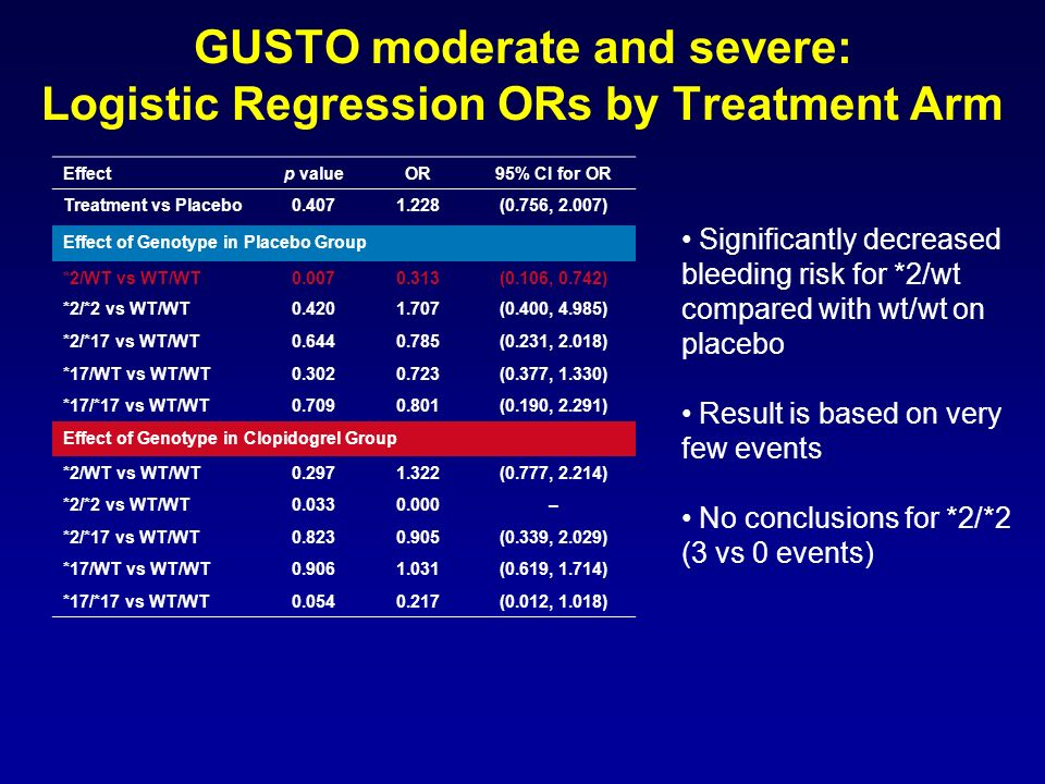 GUSTO moderate and severe: Logistic Regression ORs by Treatment Arm
