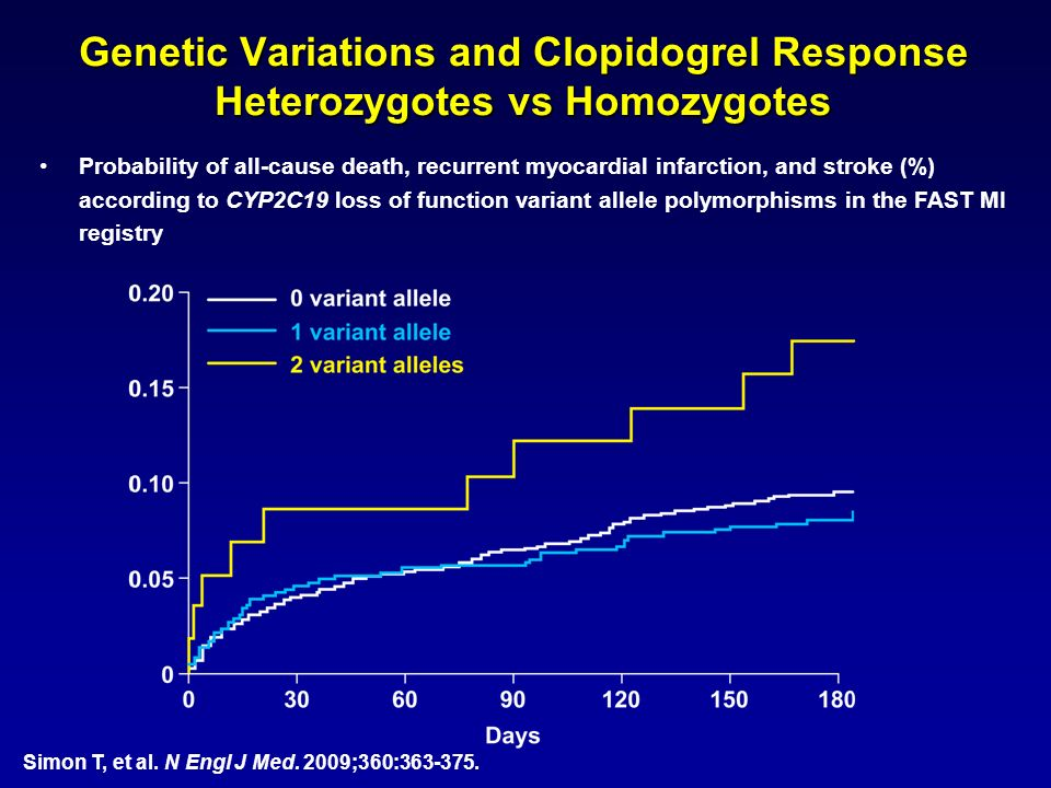 Genetic Variations and Clopidogrel Response Heterozygotes vs Homozygotes