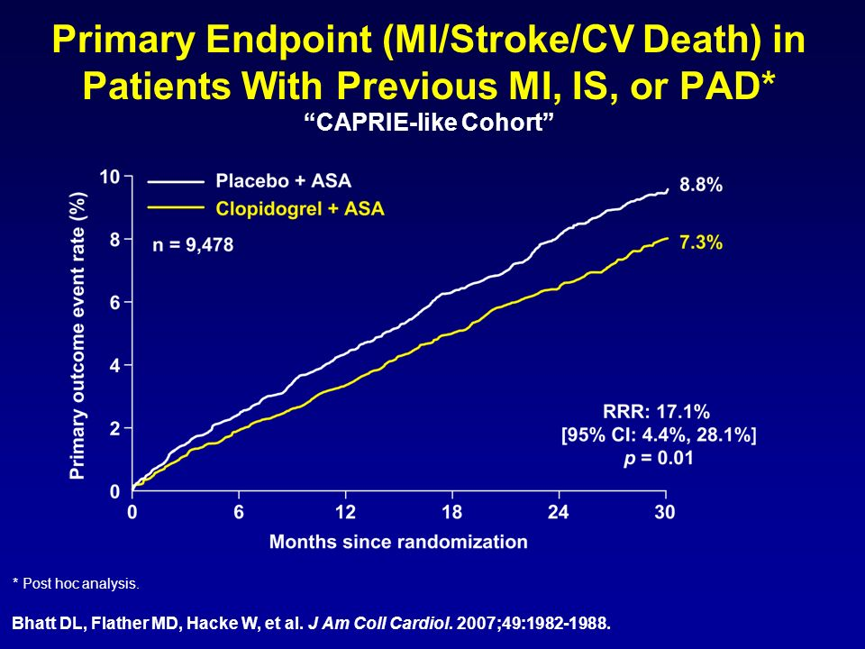 Primary Endpoint (MI/Stroke/CV Death) in Patients With Previous MI, IS, or PAD* CAPRIE-like Cohort