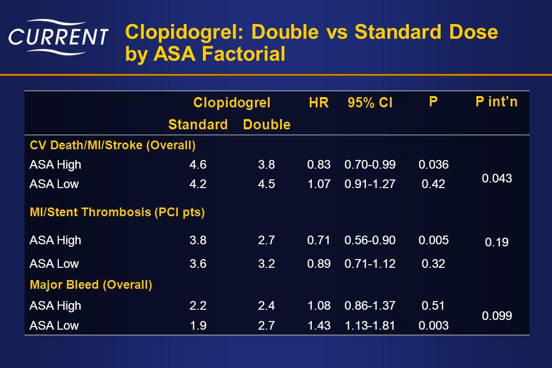 Clopidogrel: Double vs Standard Dose by ASA Factorial