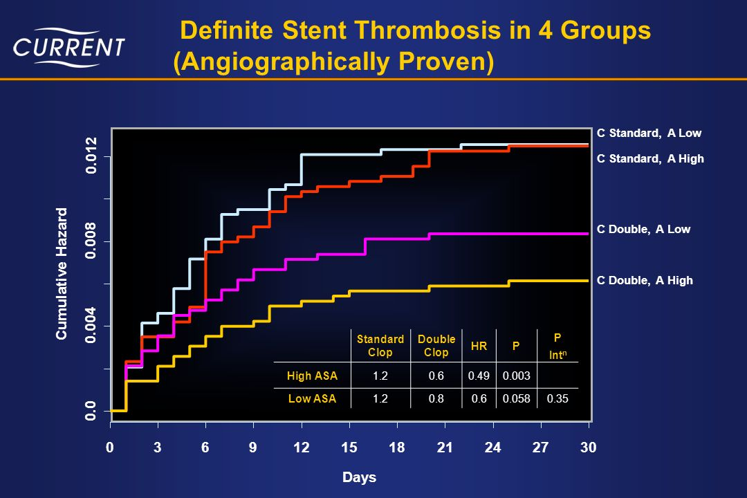 Definite Stent Thrombosis in 4 Groups (Angiographically Proven)