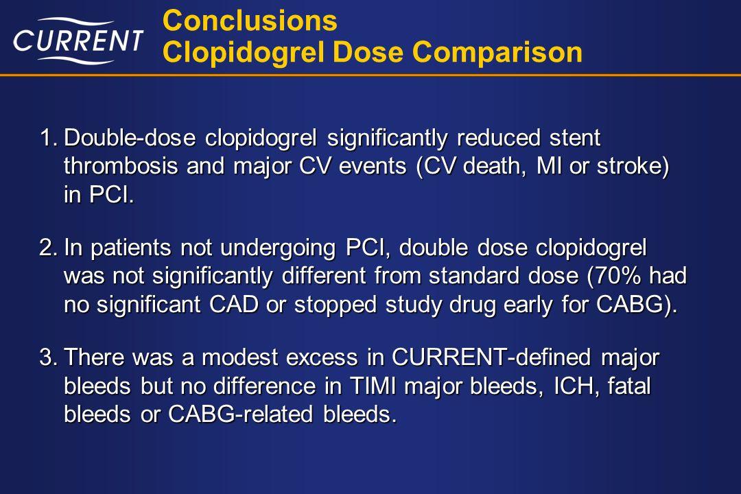 Conclusions Clopidogrel Dose Comparison