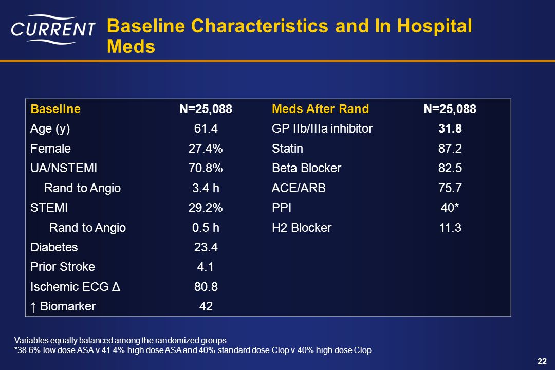 Baseline Characteristics and In Hospital Meds
