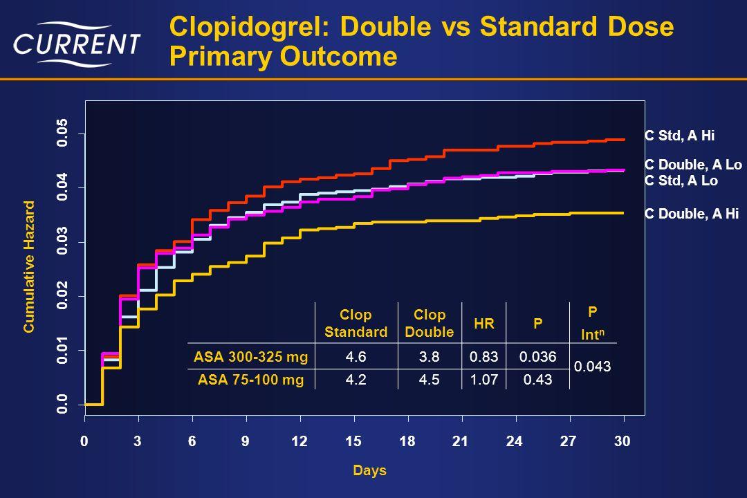 Clopidogrel: Double vs Standard Dose Primary Outcome