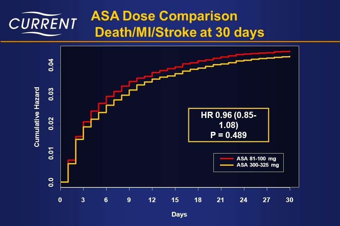 Death/MI/Stroke at 30 days
