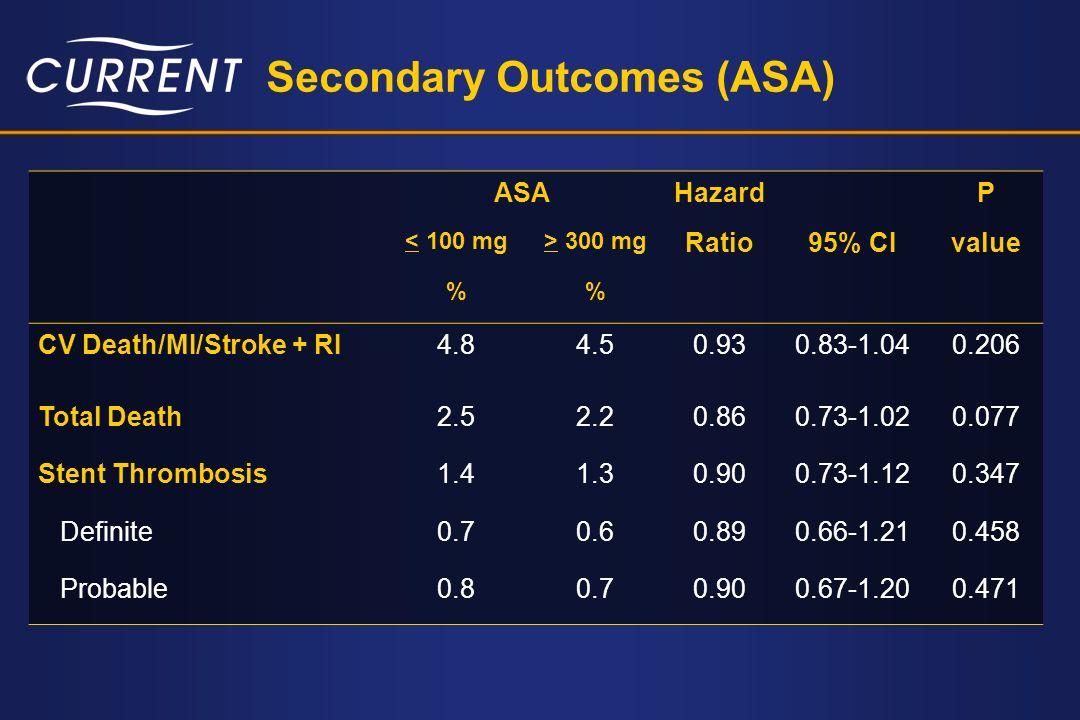 Secondary Outcomes (ASA)