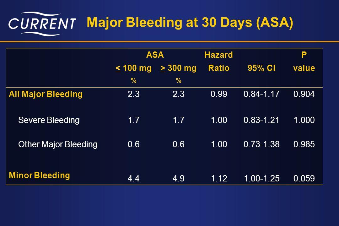 Major Bleeding at 30 Days (ASA)