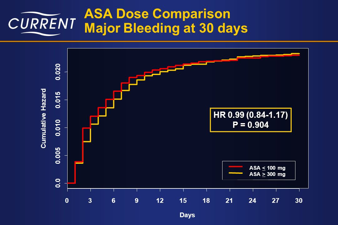 ASA Dose Comparison Major Bleeding at 30 days