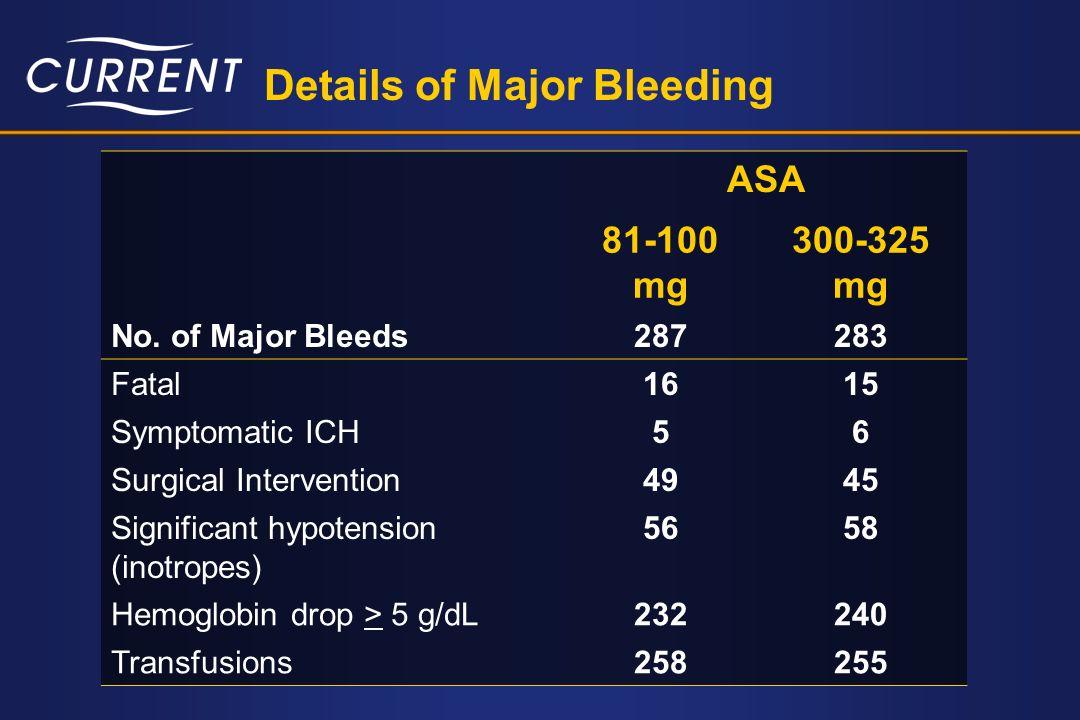 Details of Major Bleeding