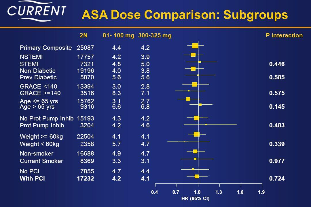 ASA Dose Comparison: Subgroups