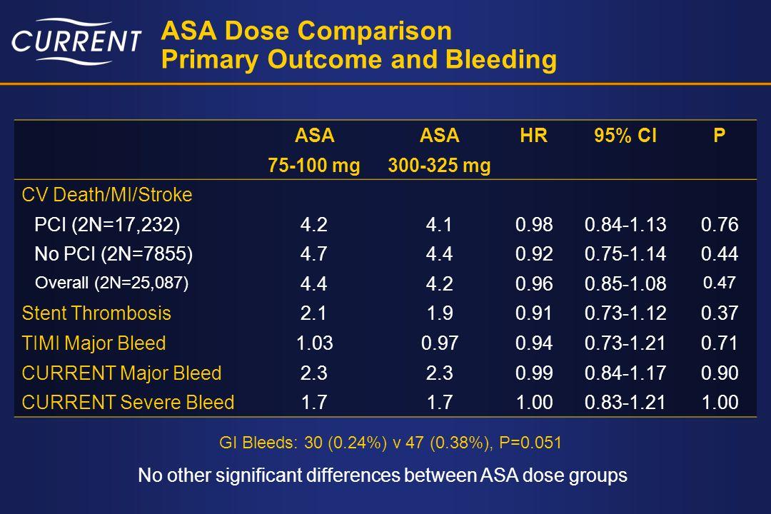 ASA Dose Comparison Primary Outcome and Bleeding