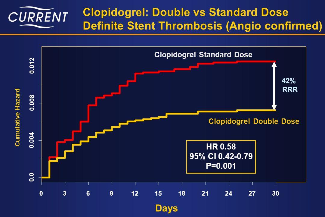 Clopidogrel: Double vs Standard Dose