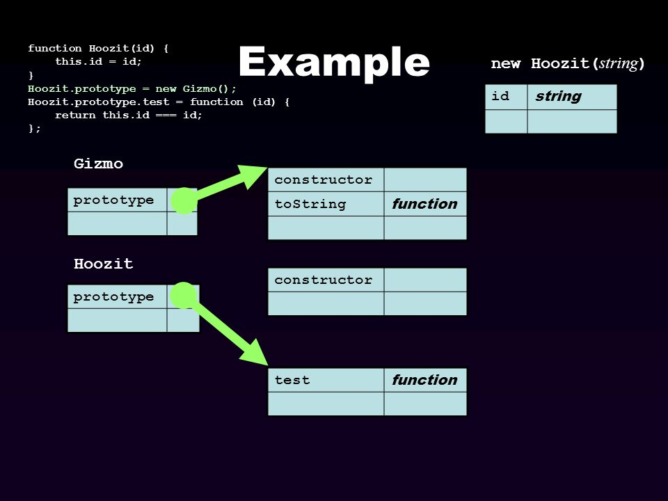 Example new Hoozit(string) Gizmo Hoozit id string constructor toString