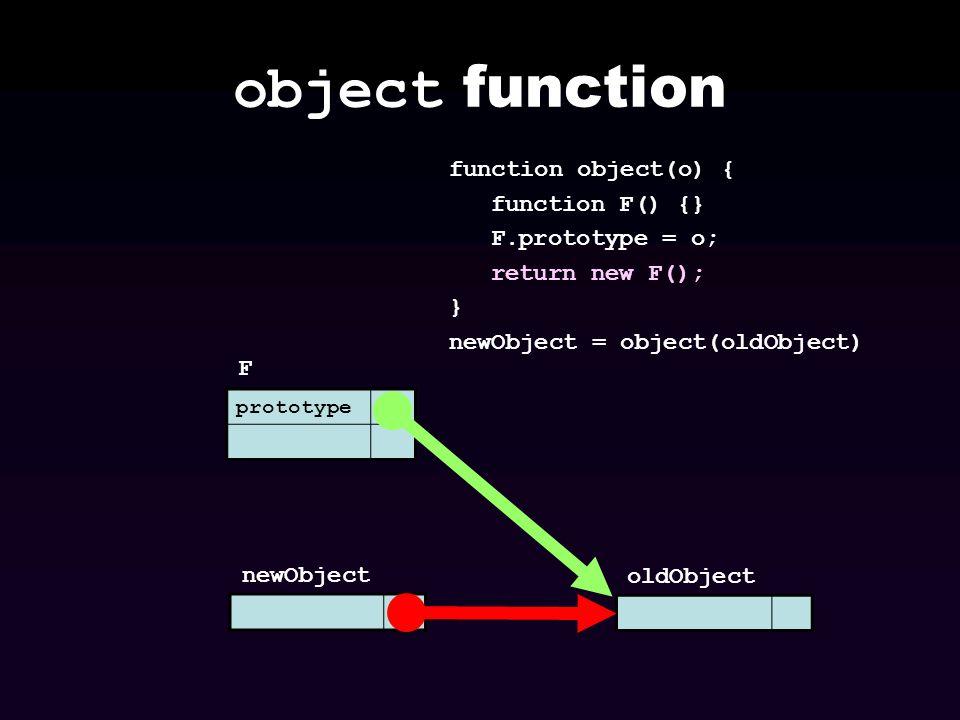object function function object(o) { function F() {} F.prototype = o;