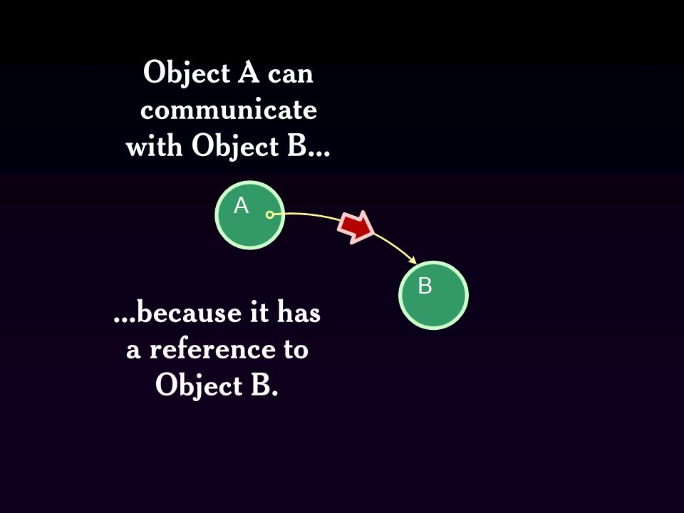Object A can communicate with Object B...