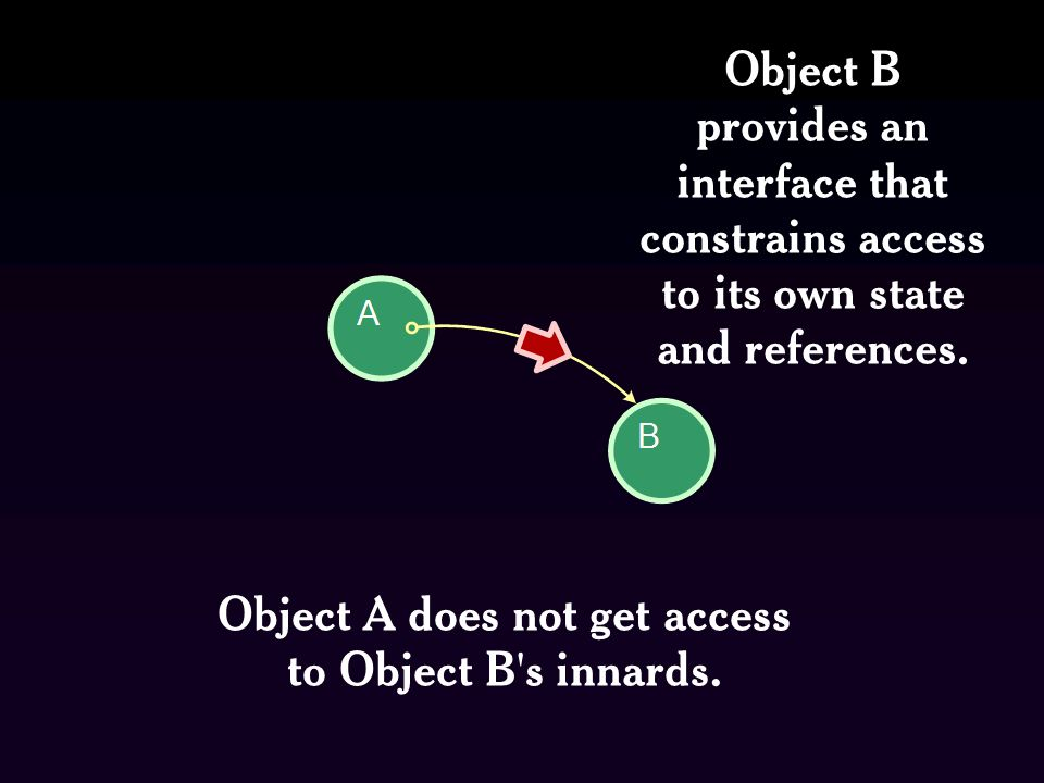 Object A does not get access to Object B s innards.
