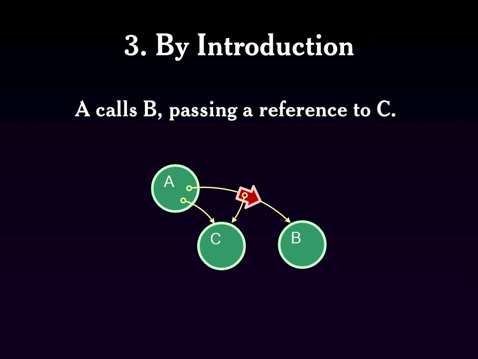A calls B, passing a reference to C.