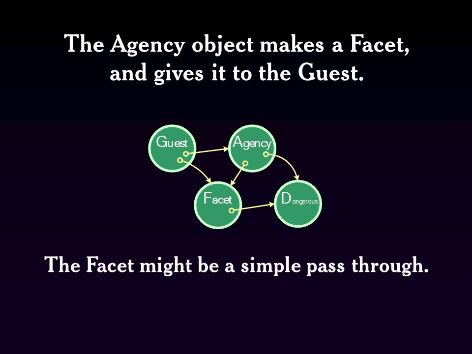 The Agency object makes a Facet, and gives it to the Guest.