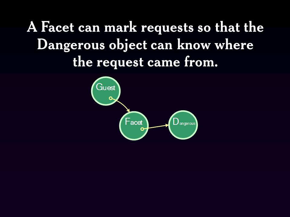 A Facet can mark requests so that the Dangerous object can know where the request came from.