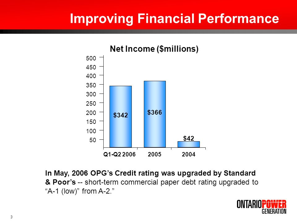 Improving Financial Performance