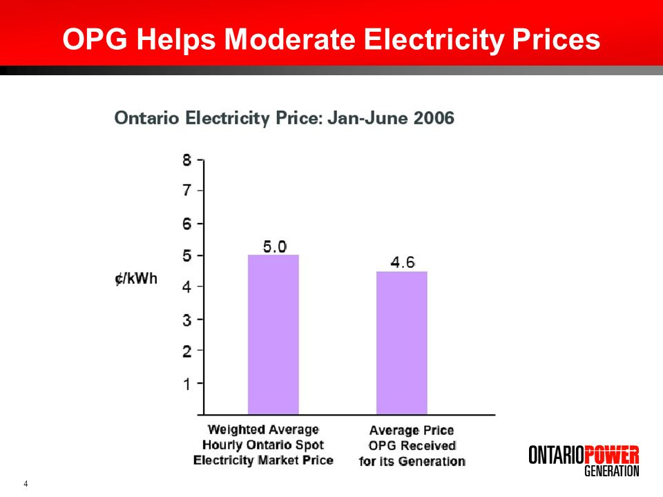 OPG Helps Moderate Electricity Prices