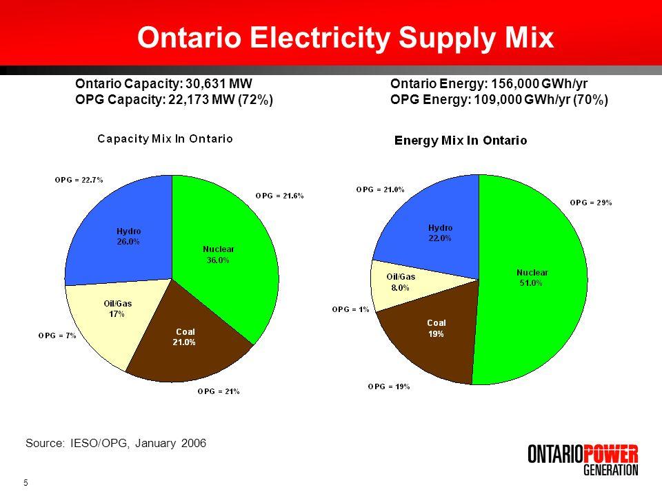 Ontario Electricity Supply Mix