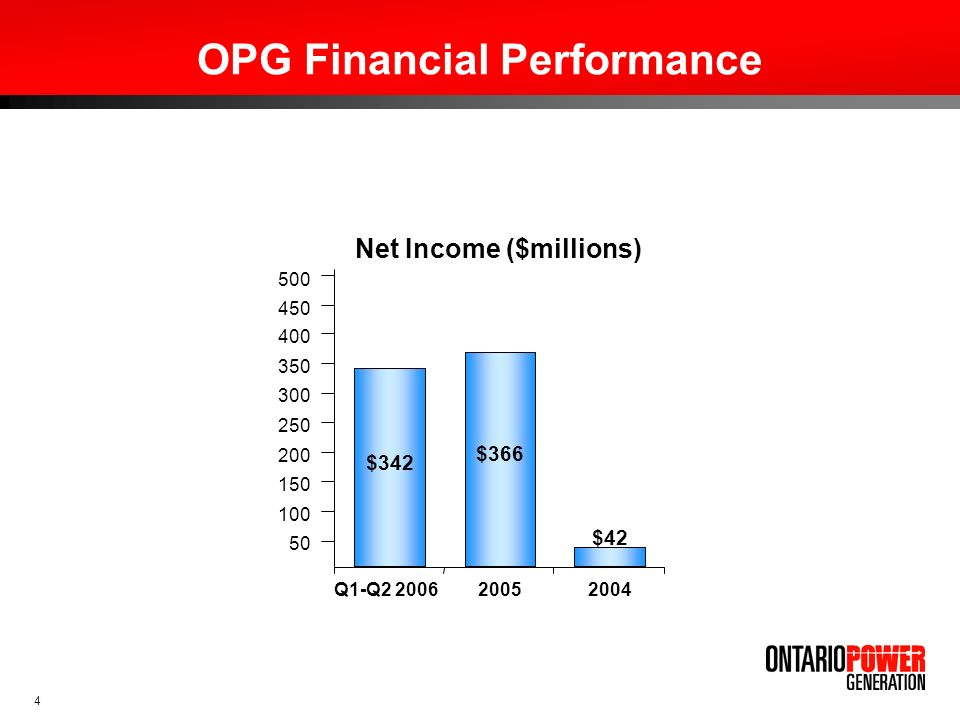 OPG Financial Performance