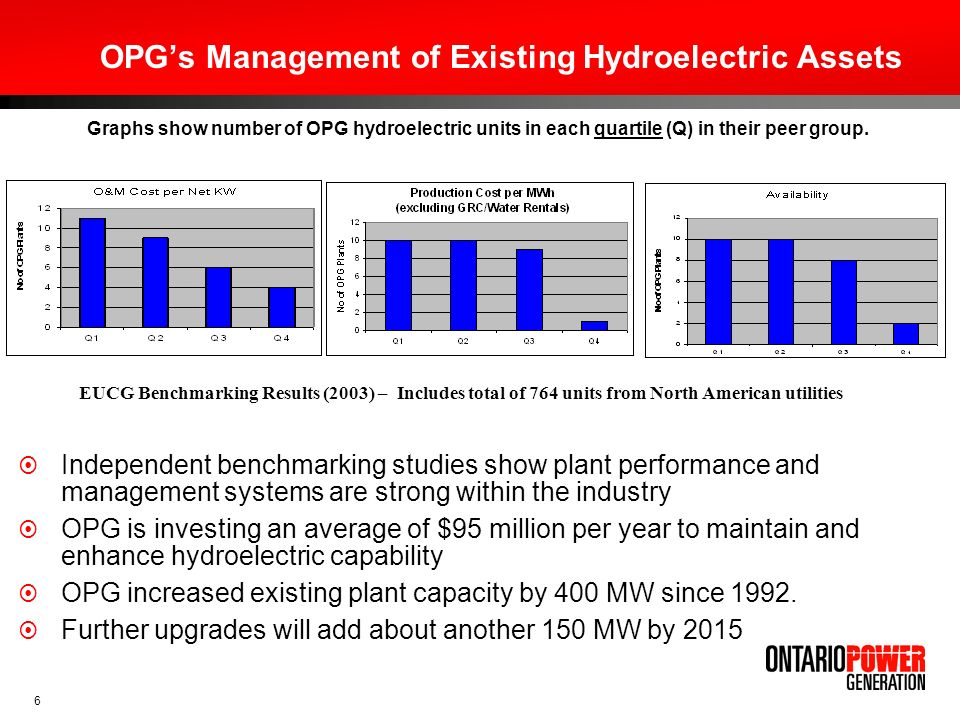 OPG's Management of Existing Hydroelectric Assets