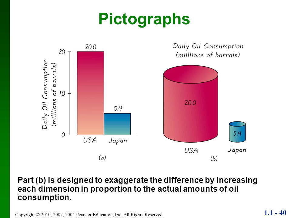 PictographsPart (b) is designed to exaggerate the difference by increasing each dimension in proportion to the actual amounts of oil consumption.