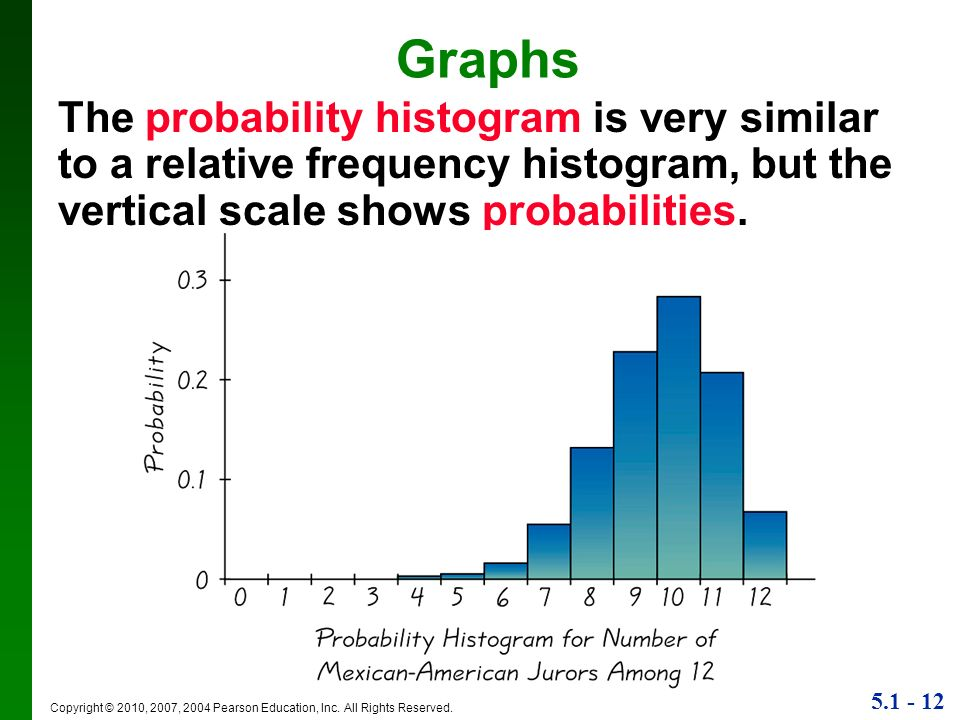 Graphs The probability histogram is very similar to a relative frequency histogram, but the vertical scale shows probabilities.