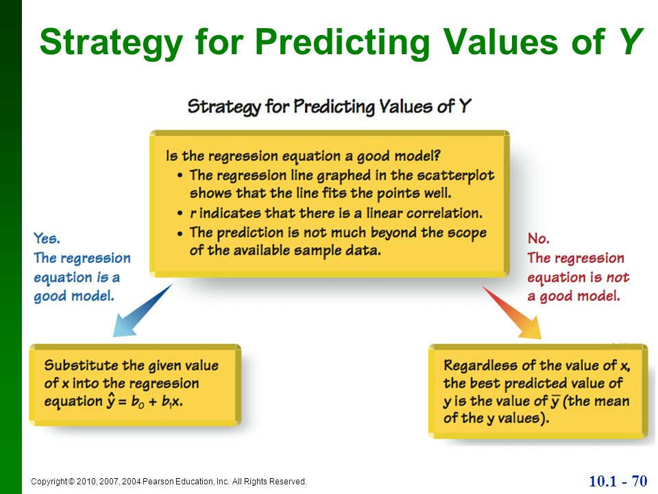 Strategy for Predicting Values of Y