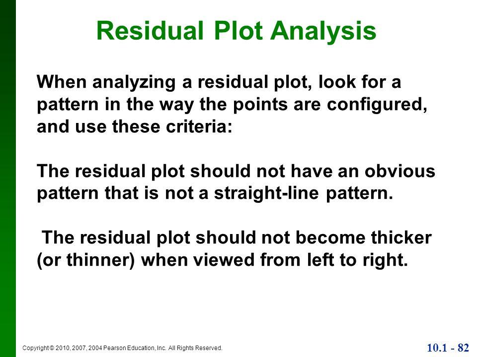 Residual Plot Analysis