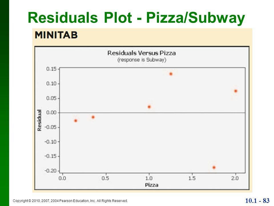 Residuals Plot - Pizza/Subway