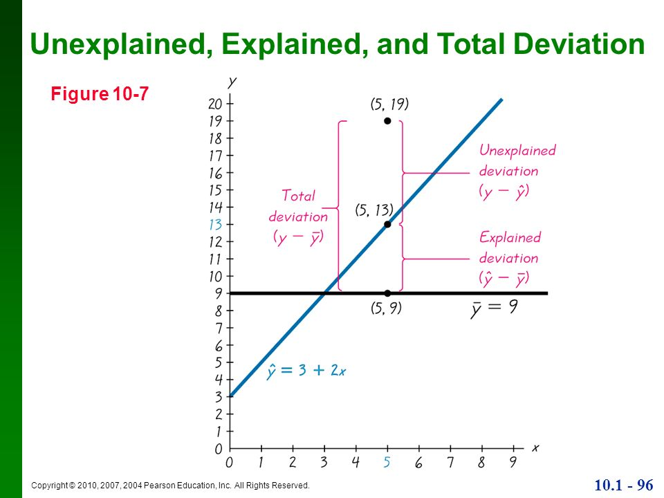 Unexplained, Explained, and Total Deviation