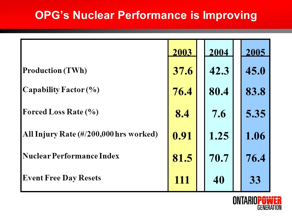 OPG's Nuclear Performance is Improving