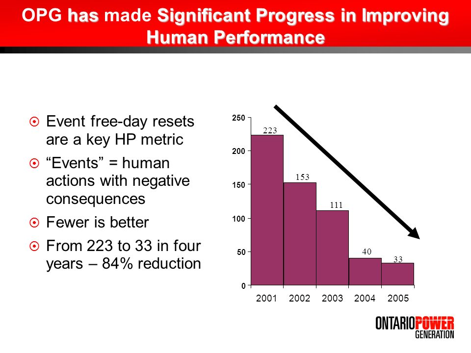 OPG has made Significant Progress in Improving Human Performance