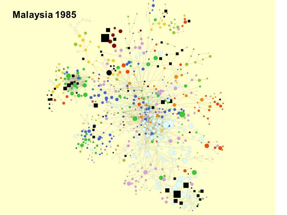 Malaysia 1985