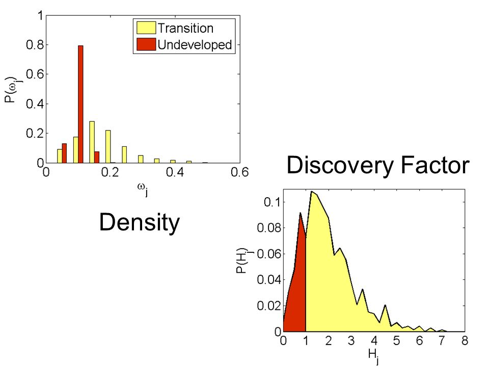 Discovery Factor Density