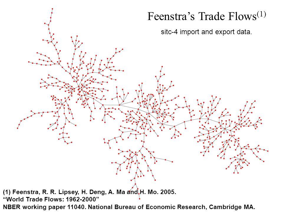 Feenstra's Trade Flows(1)