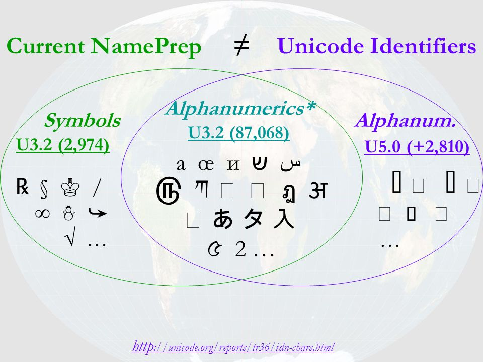 Current NamePrep ≠ Unicode Identifiers