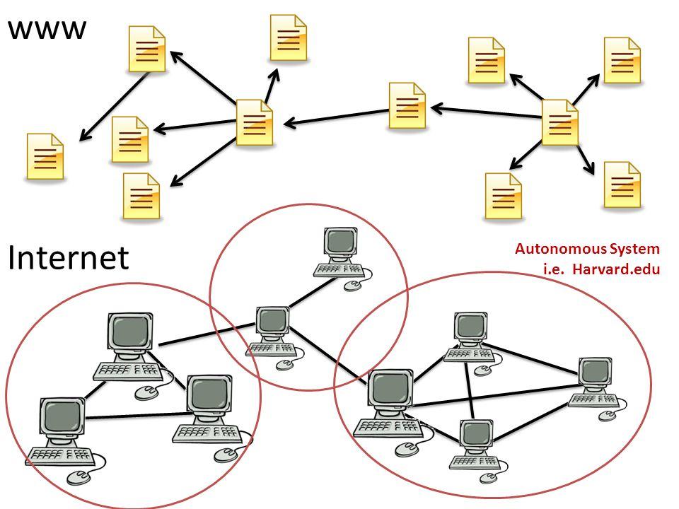 www Internet Autonomous System i.e. Harvard.edu