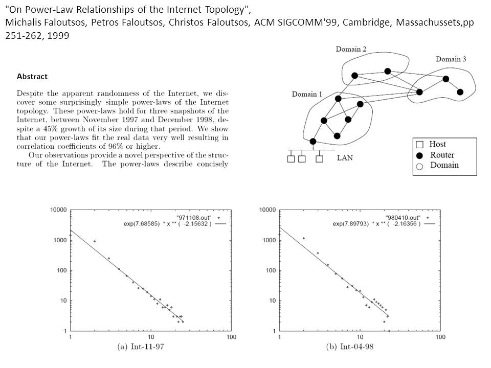 On Power-Law Relationships of the Internet Topology , Michalis Faloutsos, Petros Faloutsos, Christos Faloutsos, ACM SIGCOMM 99, Cambridge, Massachussets,pp 251-262, 1999