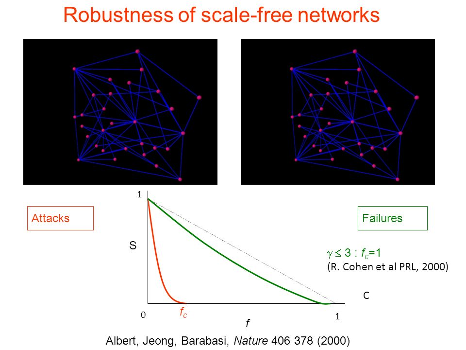 Robust-SF Robustness of scale-free networks S f Attacks Failures