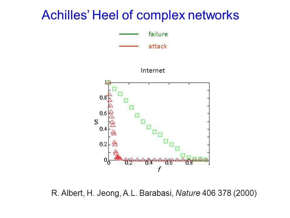 Achilles Heel Achilles' Heel of complex networks