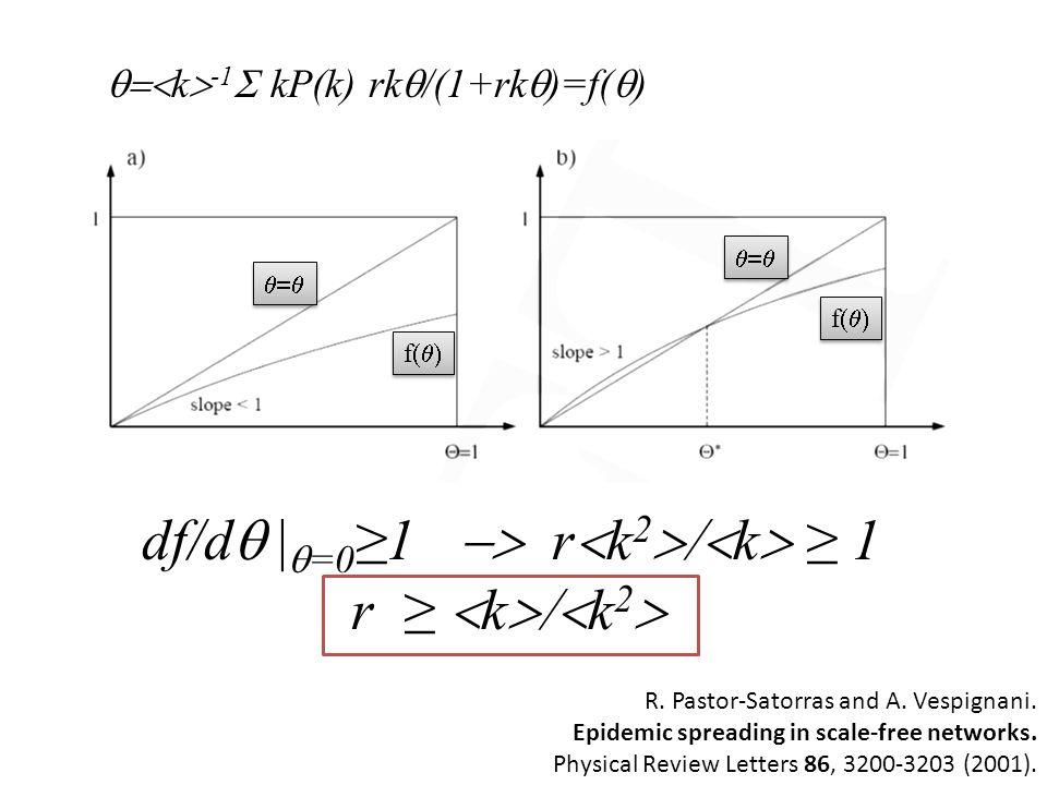 df/dq |q=0≥1 -> r<k2>/<k> ≥ 1 r ≥ <k>/<k2>