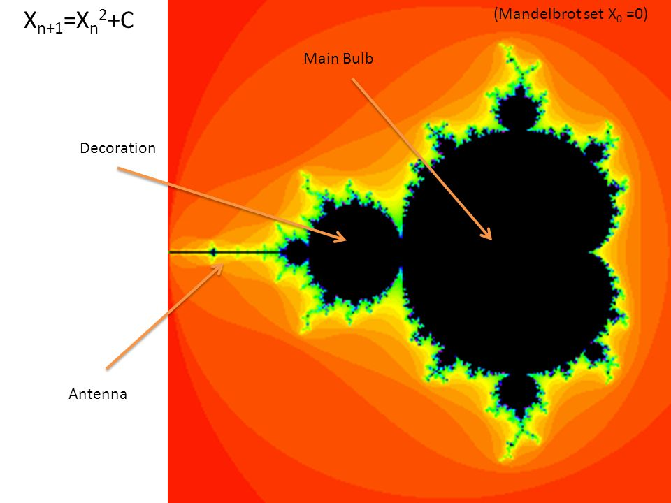 Xn+1=Xn2+C (Mandelbrot set X0 =0) Main Bulb Decoration Antenna