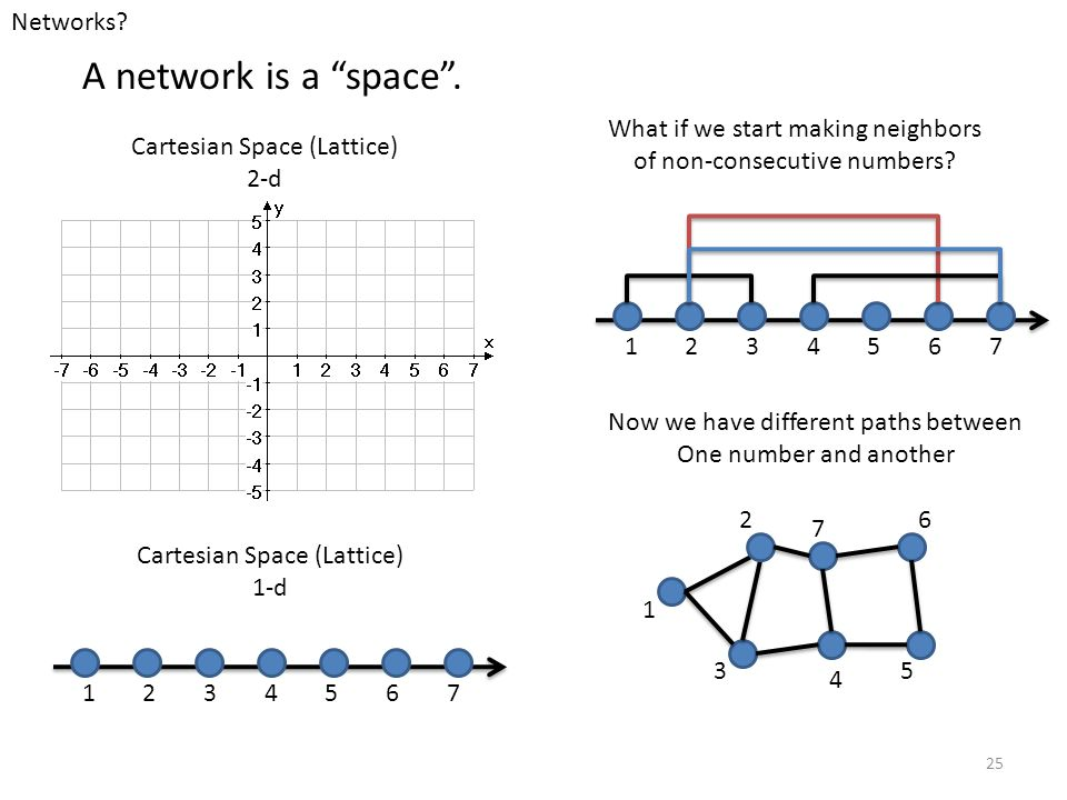 A network is a space . Networks 1 2 3 4 5 6 7