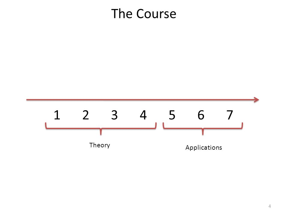 The Course 1 2 3 4 5 6 7 Theory Applications