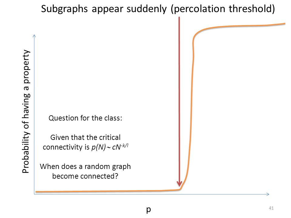 Subgraphs appear suddenly (percolation threshold)